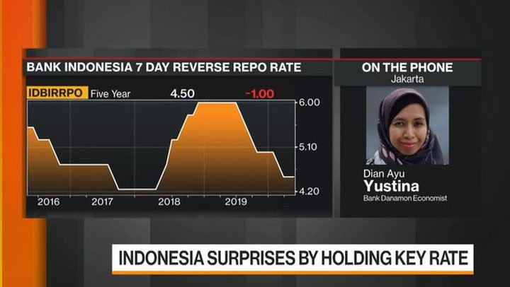 Indonesia Has Room To Lower Rates Further, Bank Danamon Says